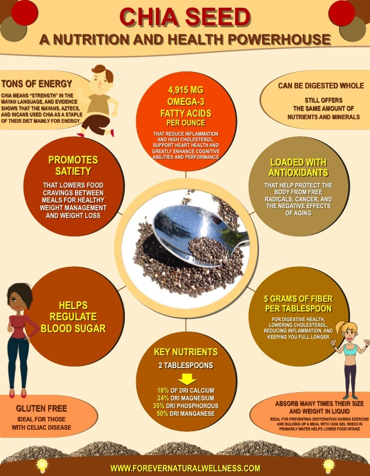 Chia Seeds Infographic