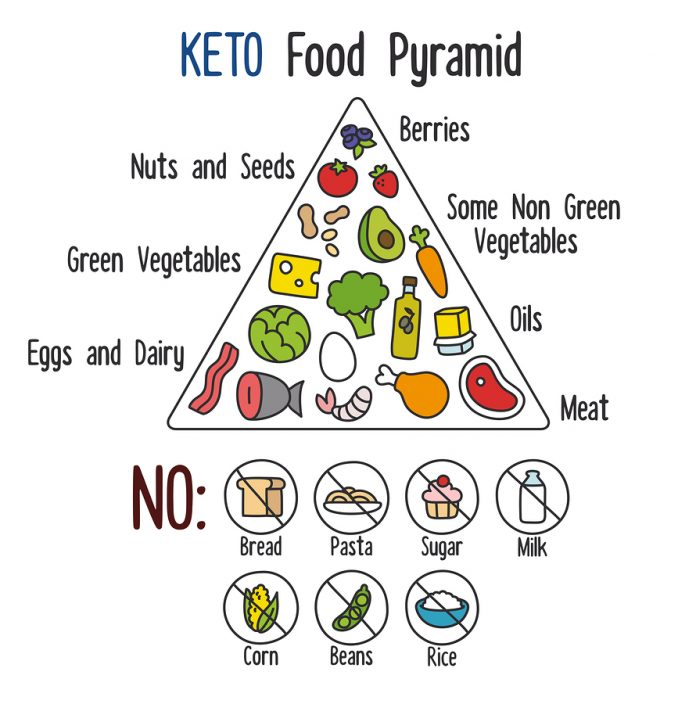 bigstock-Keto-Food-Pyramid-95062958-696x704