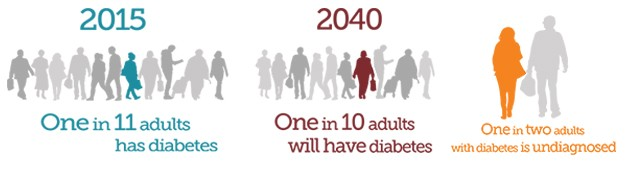 Diabetes graphics-2015