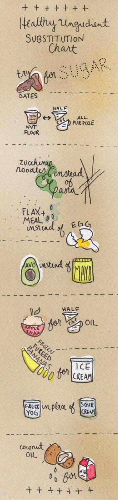 healthy-ingredient-swaps