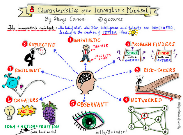 Characteristics of the Innovators Mindset