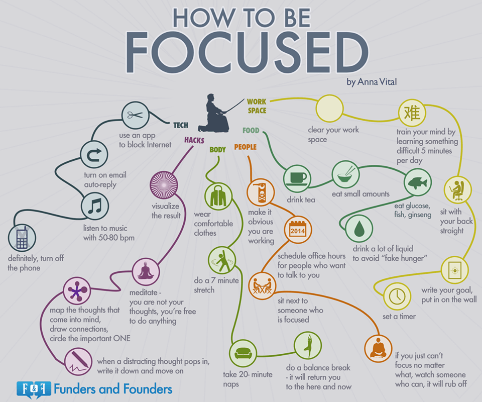 How to be focused.
